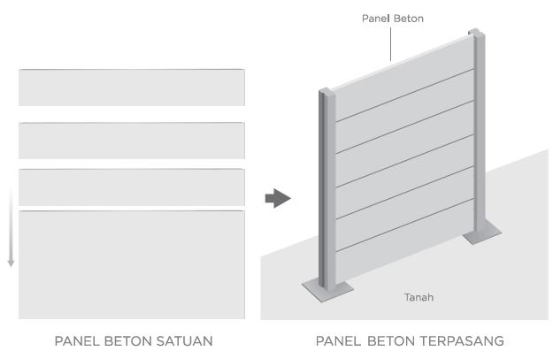 Jual Pagar Panel Beton Precast / Beton di Banda Aceh